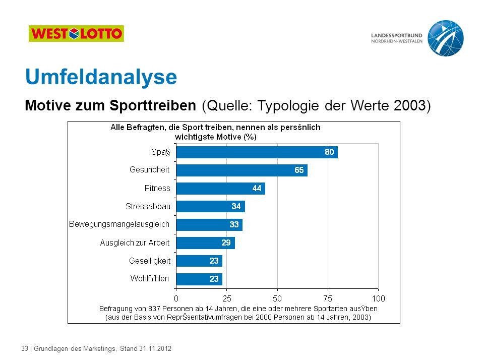 Umfeldanalyse Motive zum Sporttreiben (Quelle: Typologie der Werte 2003)