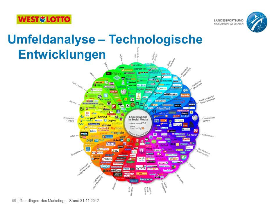 Umfeldanalyse – Technologische Entwicklungen