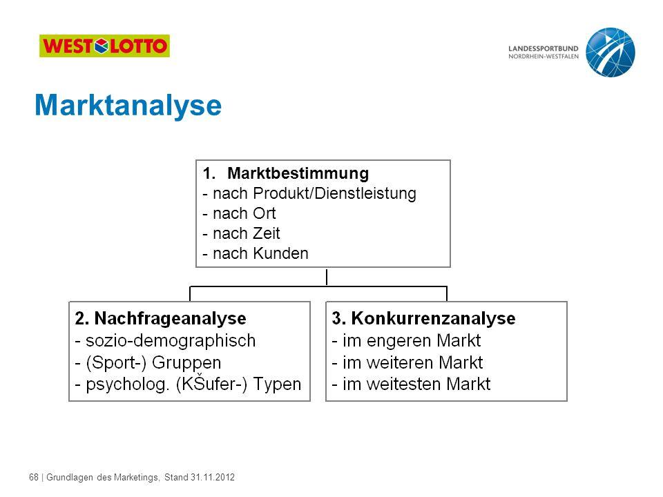Marktanalyse Marktbestimmung - nach Produkt/Dienstleistung - nach Ort