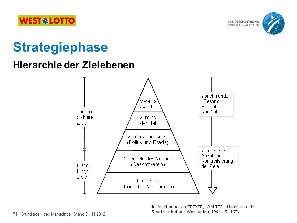 Strategiephase Hierarchie der Zielebenen
