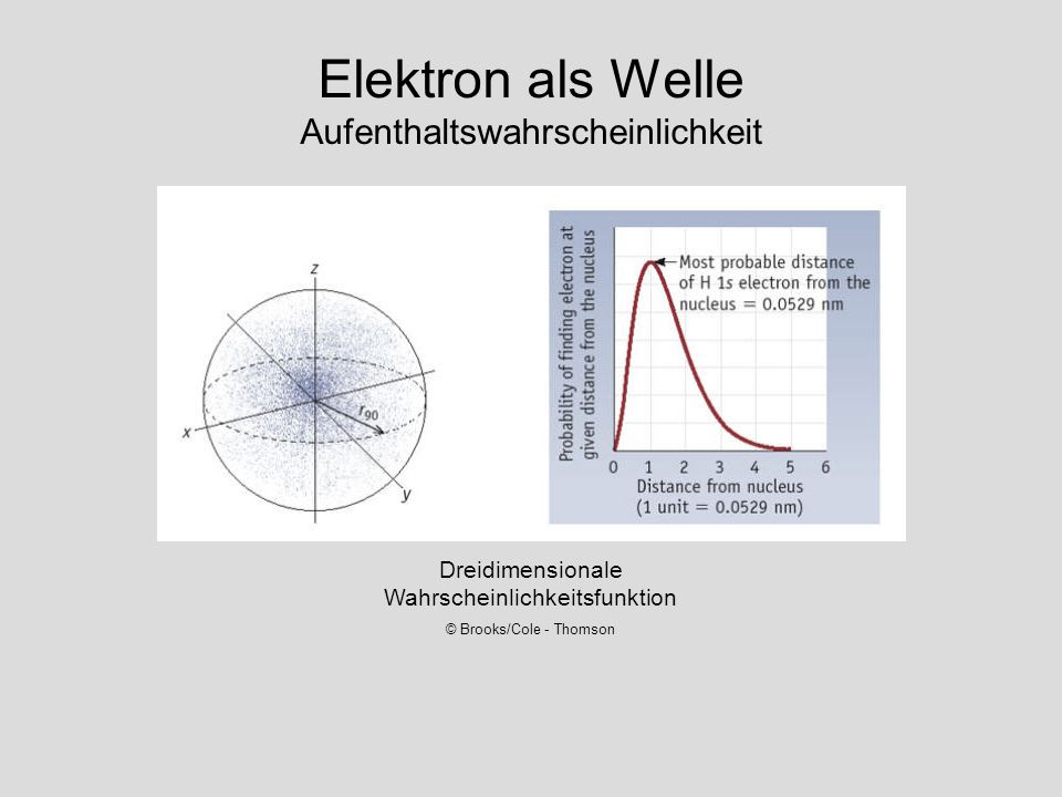Elektron als Welle Aufenthaltswahrscheinlichkeit