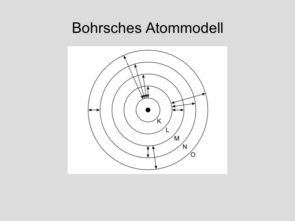 Bohrsches Atommodell https://lp.uni-goettingen.de/get/text/1628