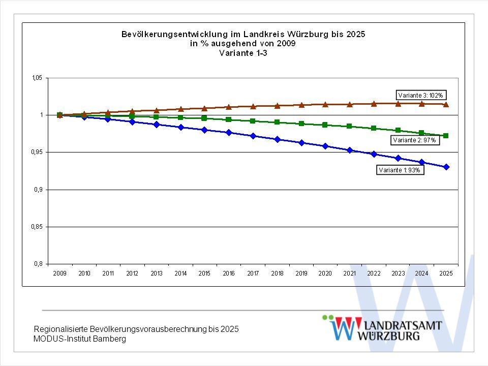 Regionalisierte Bevölkerungsvorausberechnung bis 2025