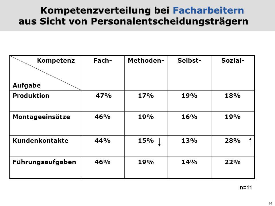 Kompetenzverteilung bei Facharbeitern aus Sicht von Personalentscheidungsträgern