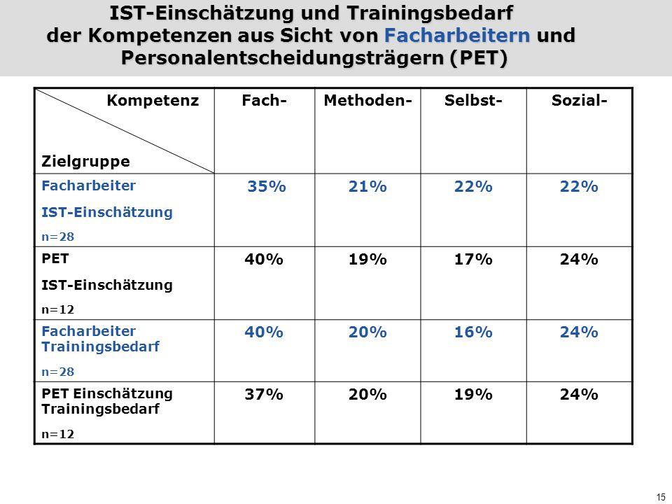 IST-Einschätzung und Trainingsbedarf der Kompetenzen aus Sicht von Facharbeitern und Personalentscheidungsträgern (PET)