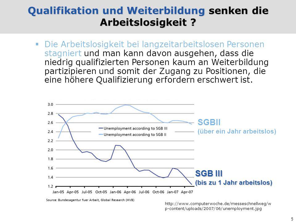 Qualifikation und Weiterbildung senken die Arbeitslosigkeit