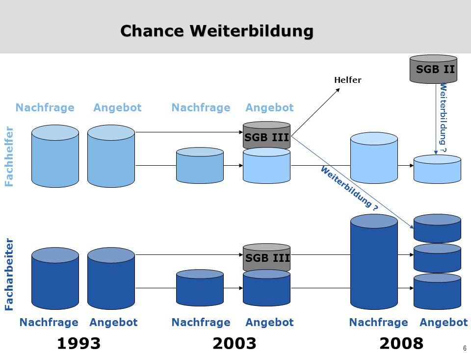 Chance Weiterbildung 1993 2003 2008 SGB II Nachfrage Angebot Nachfrage
