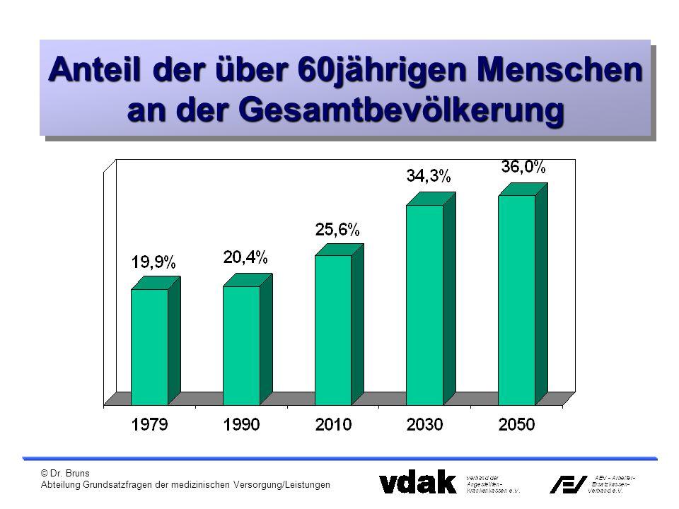 Anteil der über 60jährigen Menschen an der Gesamtbevölkerung