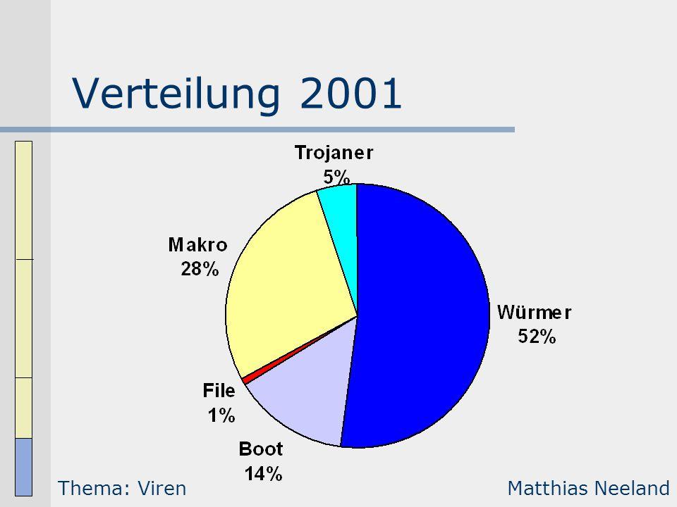 Verteilung 2001 Thema: Viren Matthias Neeland