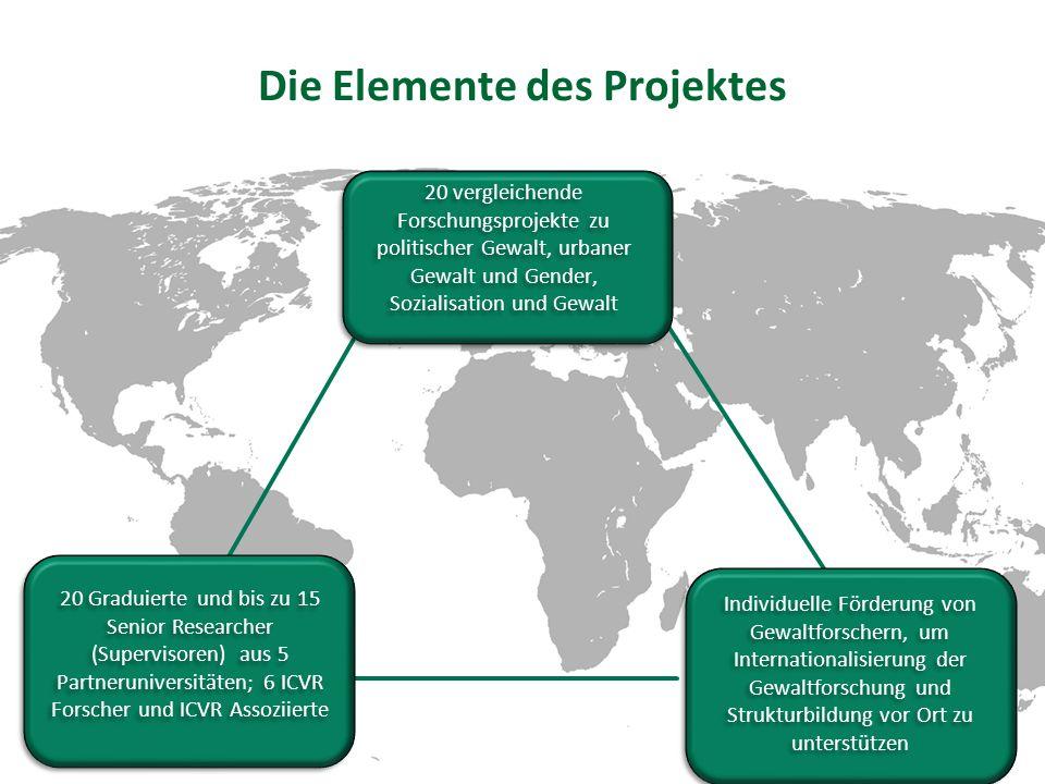Die Elemente des Projektes