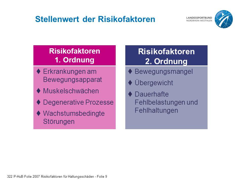 Stellenwert der Risikofaktoren