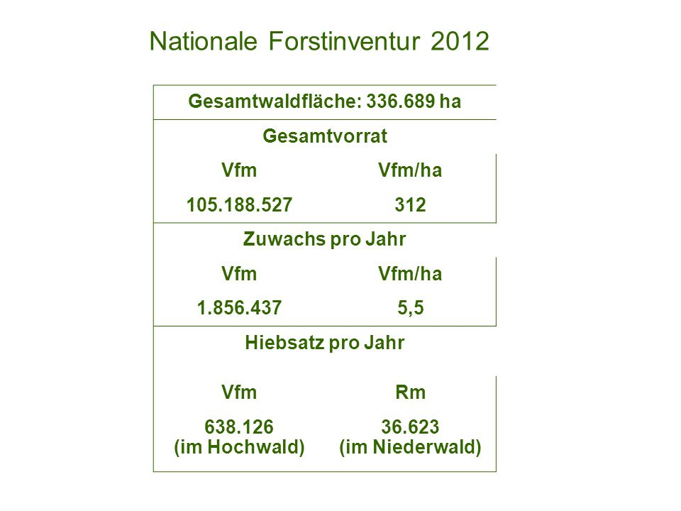 Nationale Forstinventur 2012