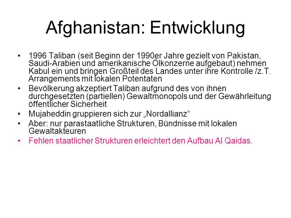 Afghanistan: Entwicklung