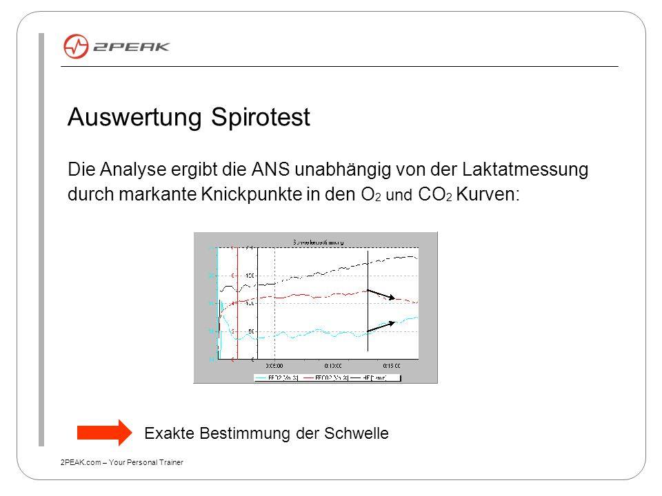Auswertung Spirotest Die Analyse ergibt die ANS unabhängig von der Laktatmessung durch markante Knickpunkte in den O2 und CO2 Kurven: