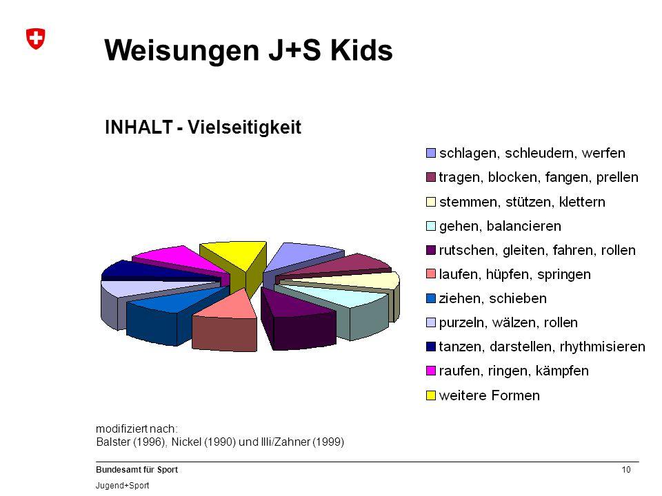 Weisungen J+S Kids INHALT - Vielseitigkeit modifiziert nach: