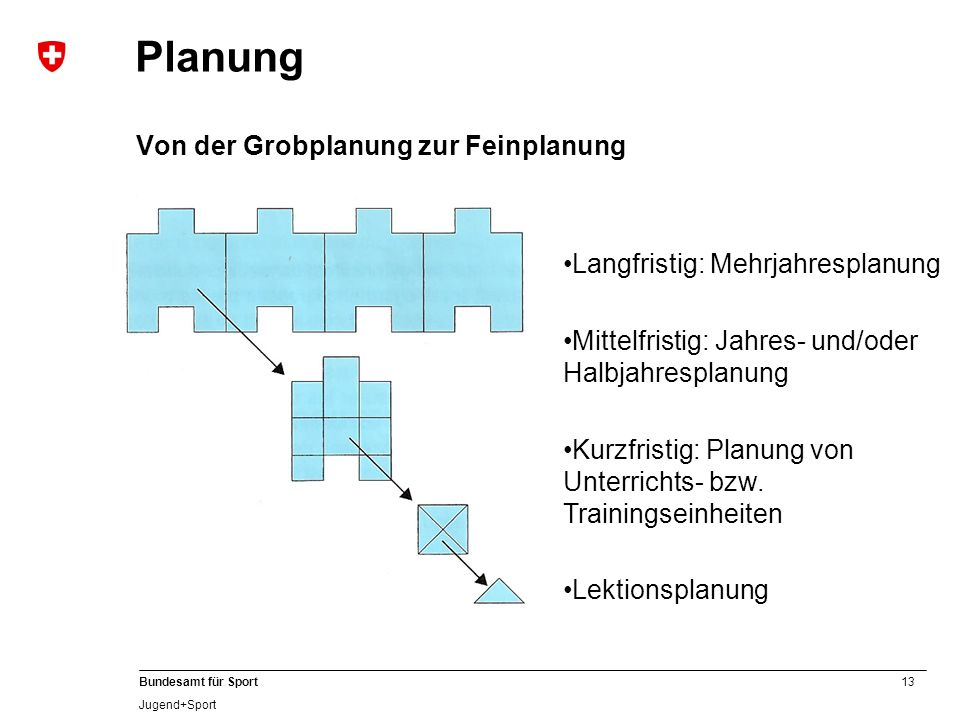 Planung Von der Grobplanung zur Feinplanung