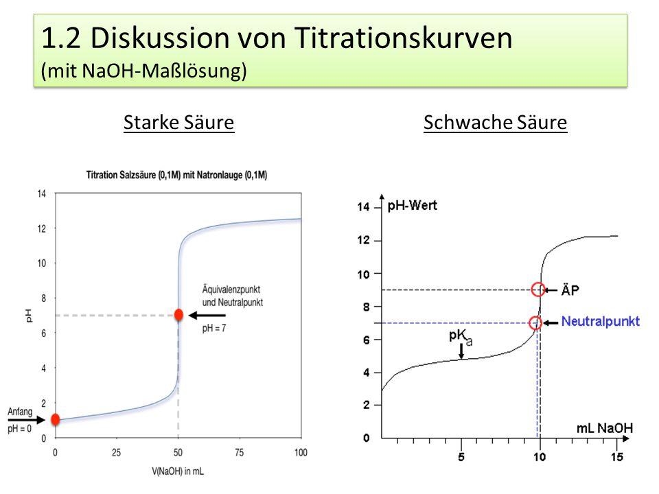 1.2 Diskussion von Titrationskurven (mit NaOH-Maßlösung)