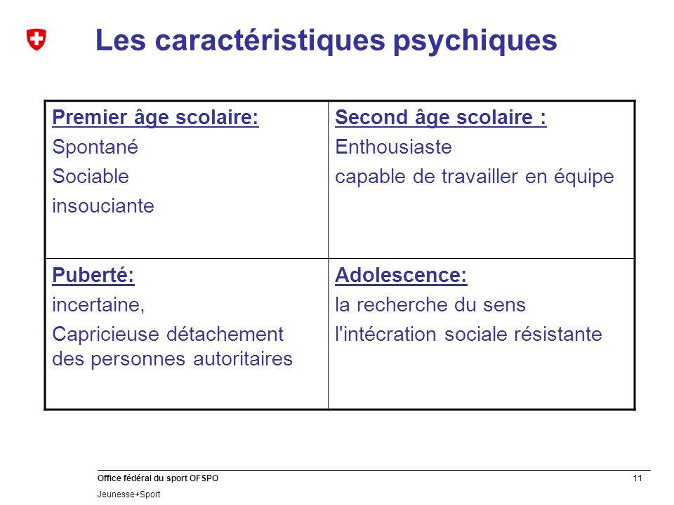 Les caractéristiques psychiques
