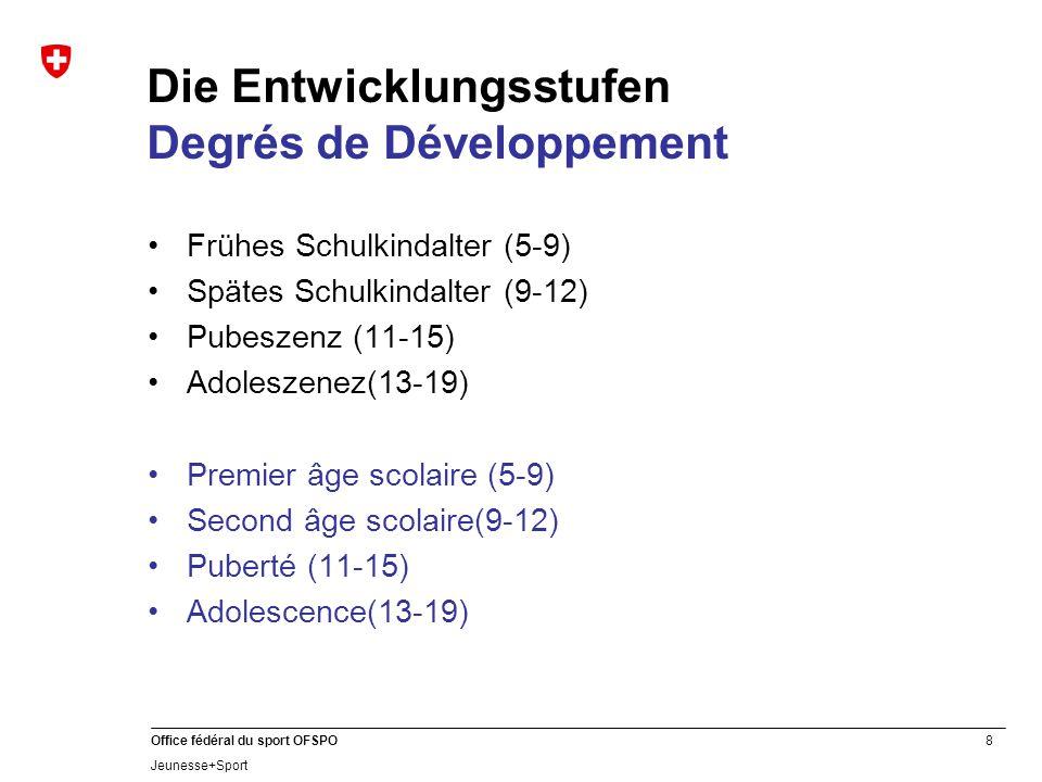 Die Entwicklungsstufen Degrés de Développement
