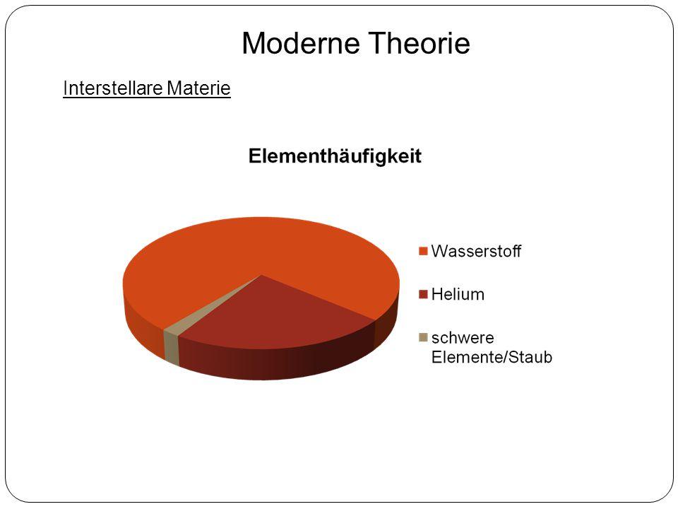 Moderne Theorie Interstellare Materie