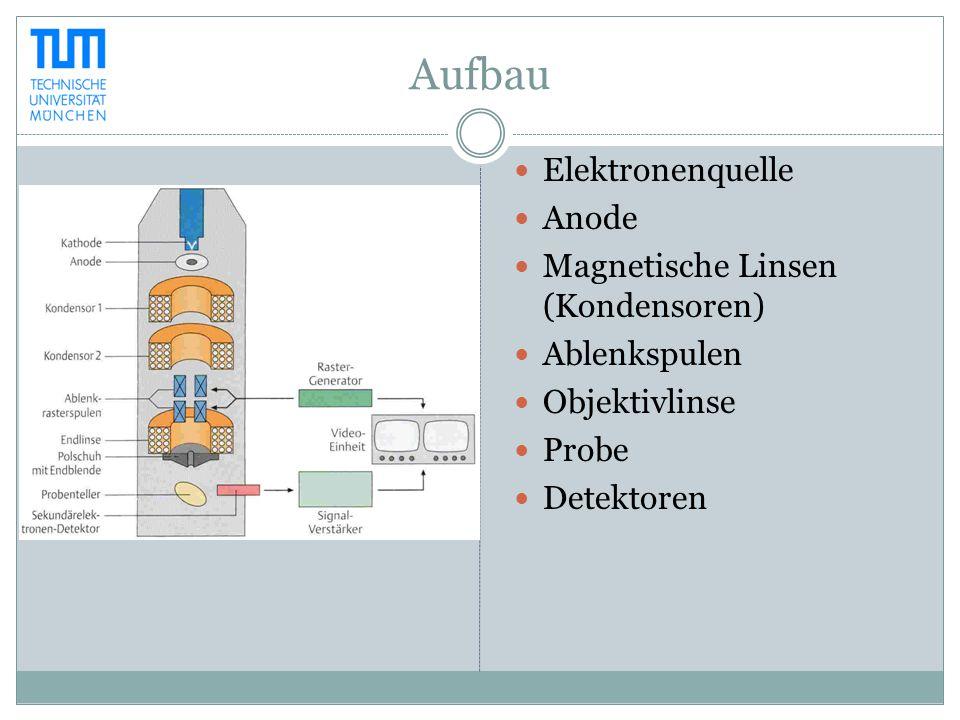 Aufbau Elektronenquelle Anode Magnetische Linsen (Kondensoren)