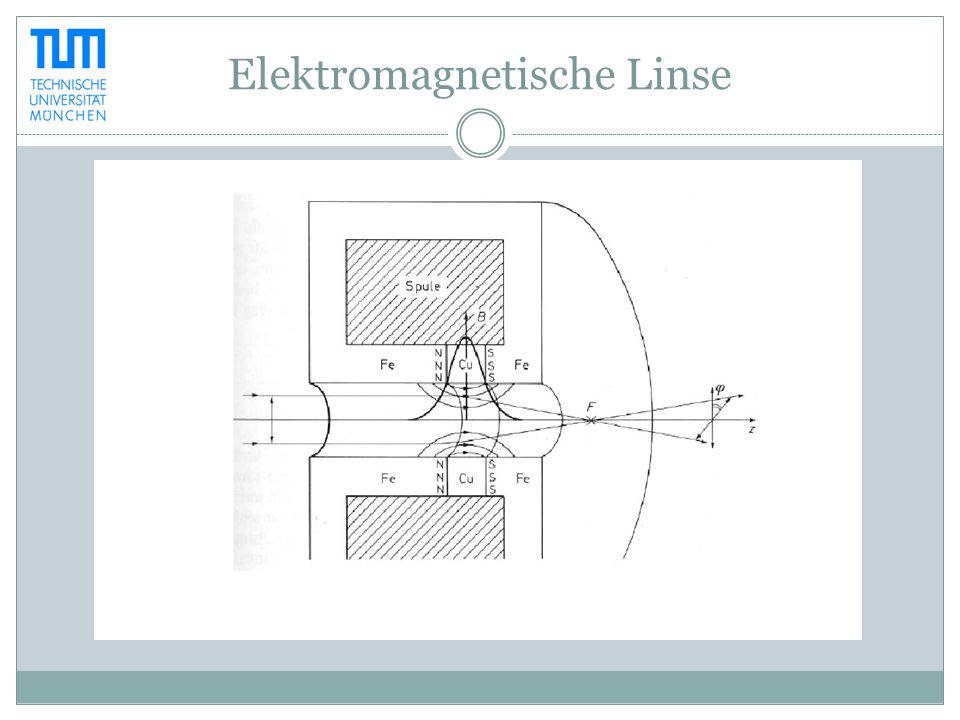 Elektromagnetische Linse