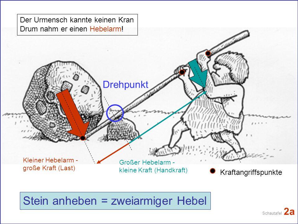 Stein anheben = zweiarmiger Hebel