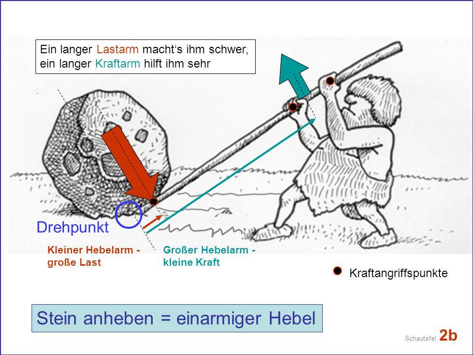 Stein anheben = einarmiger Hebel