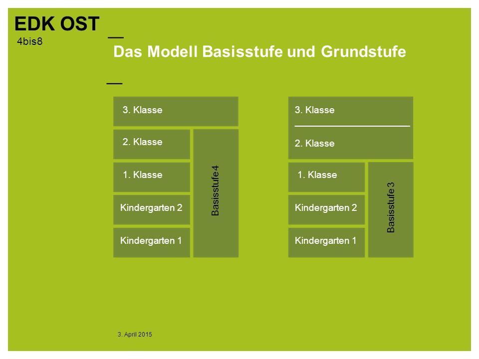 Das Modell Basisstufe und Grundstufe