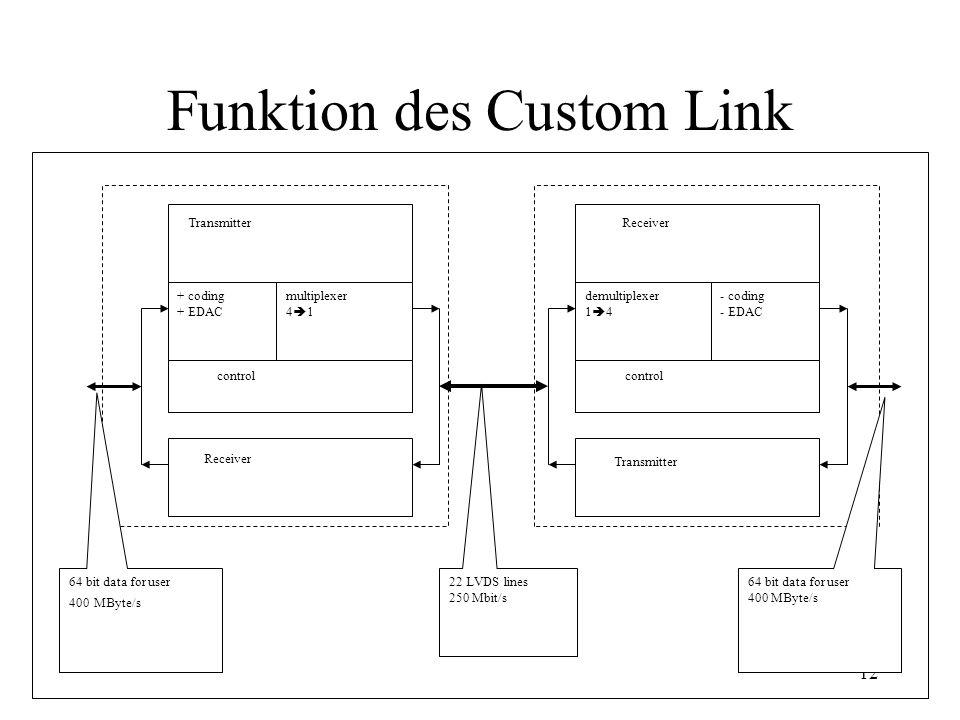 Funktion des Custom Link