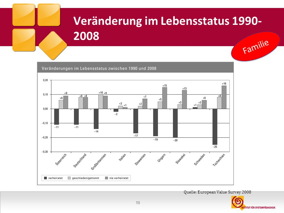 Veränderung im Lebensstatus 1990-2008