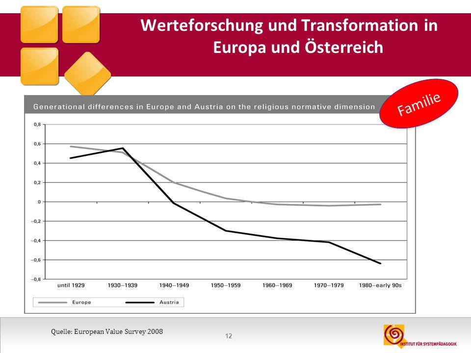 Werteforschung und Transformation in Europa und Österreich