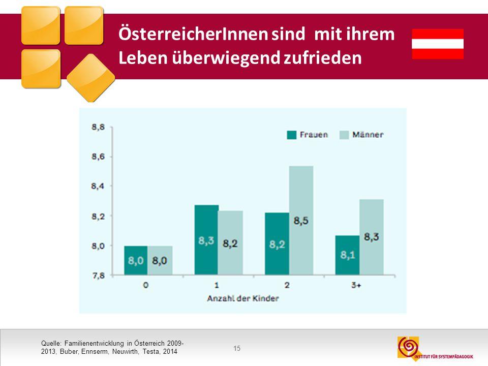 ÖsterreicherInnen sind mit ihrem Leben überwiegend zufrieden