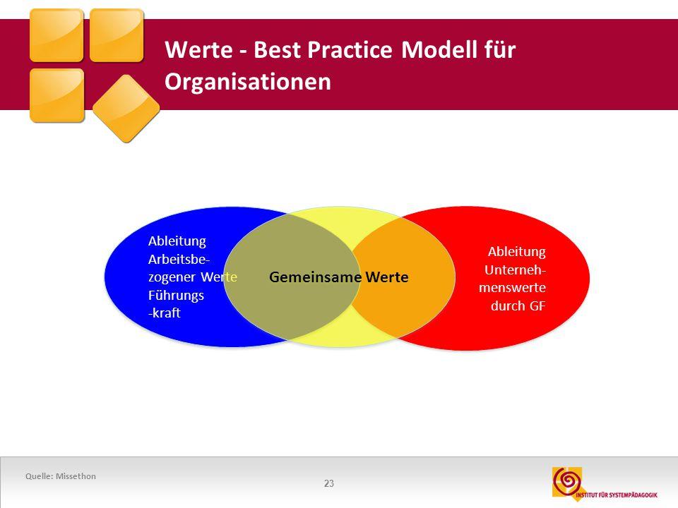 Werte - Best Practice Modell für Organisationen