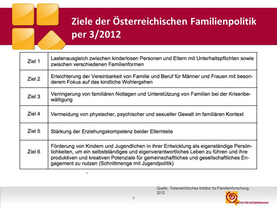 Ziele der Österreichischen Familienpolitik per 3/2012