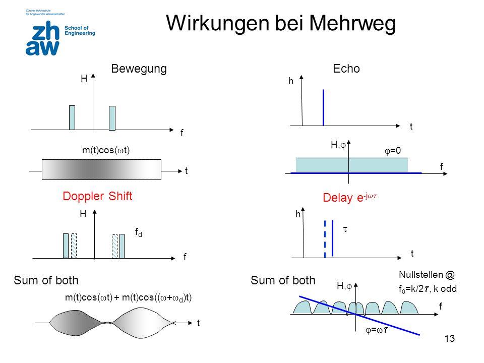 Wirkungen bei Mehrweg Bewegung Echo Doppler Shift Delay e-j