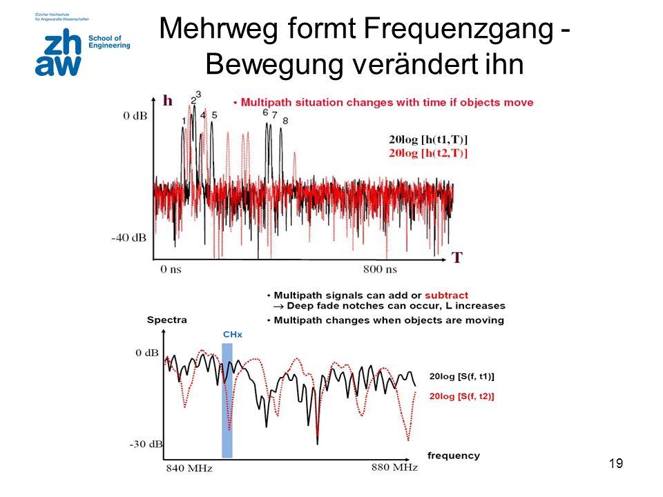 Mehrweg formt Frequenzgang - Bewegung verändert ihn
