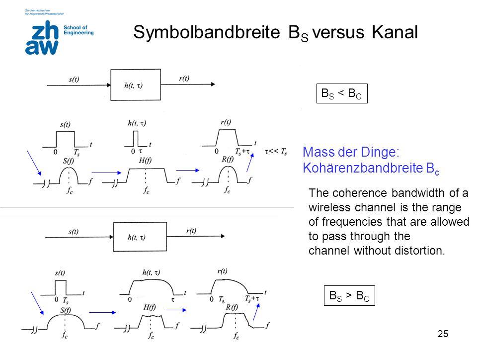 Symbolbandbreite BS versus Kanal