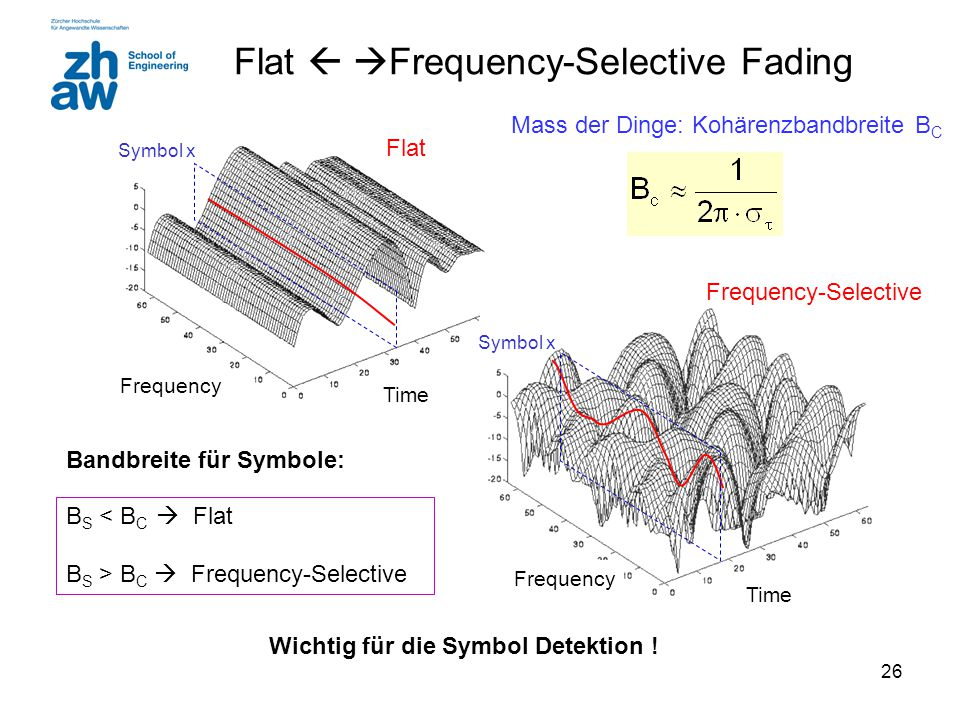 Flat  Frequency-Selective Fading
