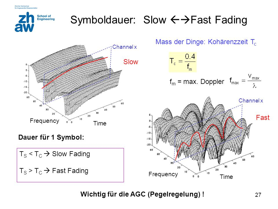 Symboldauer: Slow Fast Fading