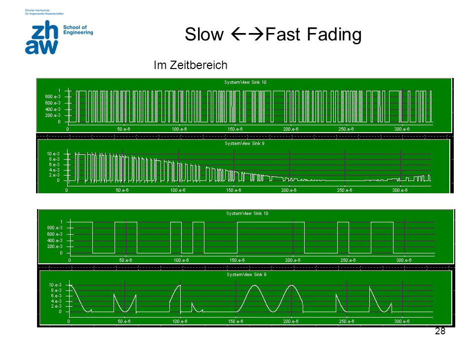 Slow Fast Fading Im Zeitbereich