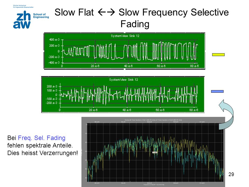 Slow Flat  Slow Frequency Selective Fading