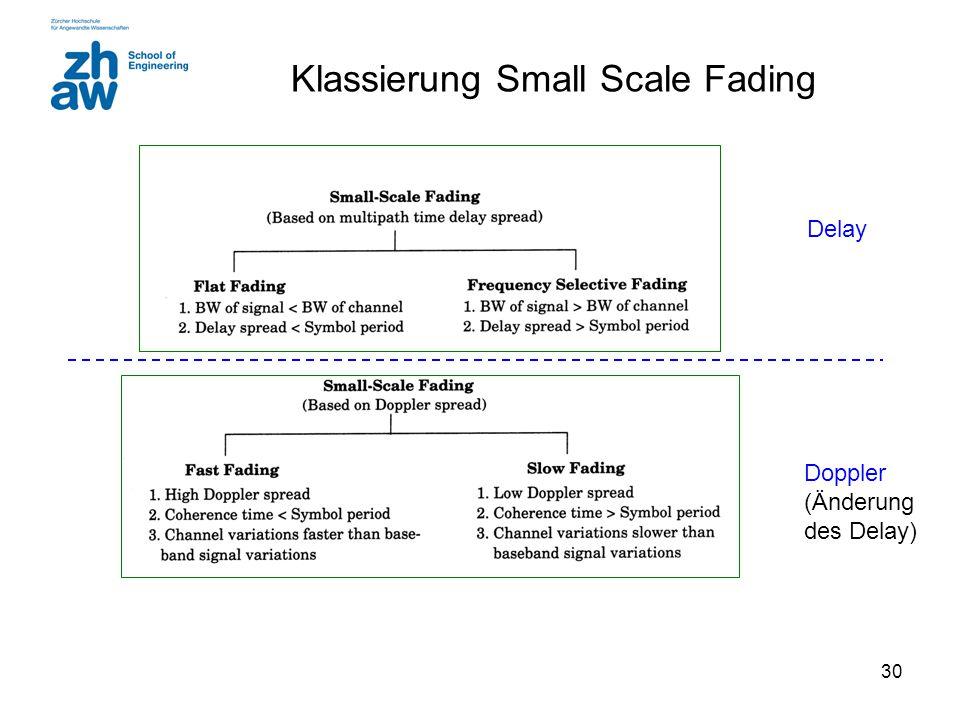 Klassierung Small Scale Fading