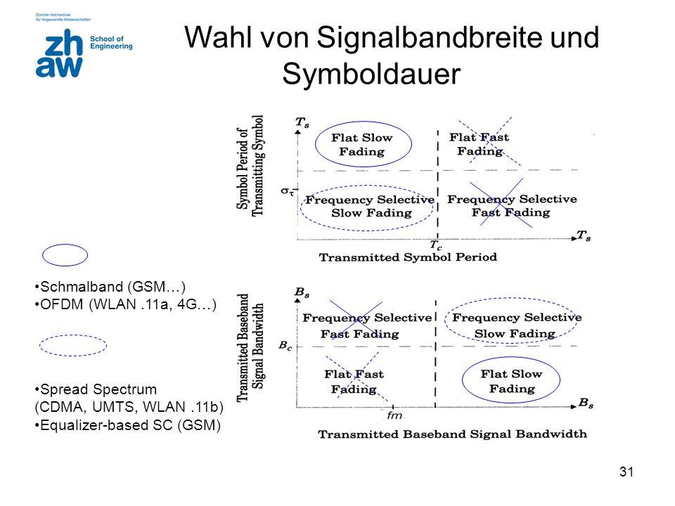 Wahl von Signalbandbreite und Symboldauer