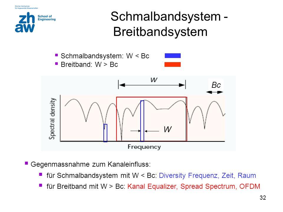 Schmalbandsystem - Breitbandsystem