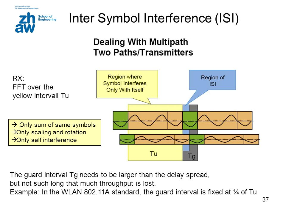 Inter Symbol Interference (ISI)