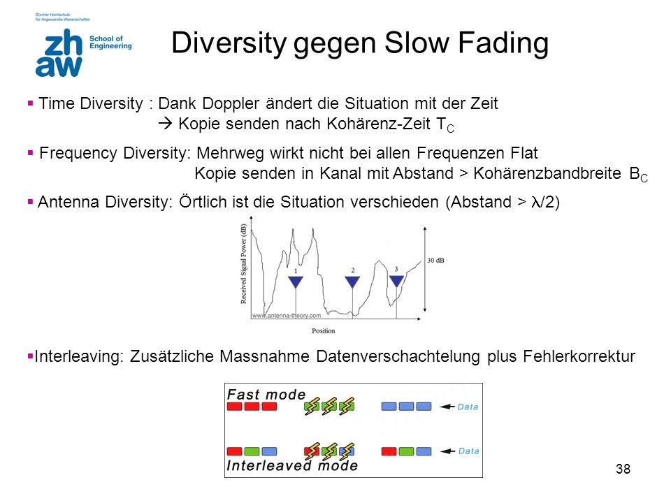 Diversity gegen Slow Fading