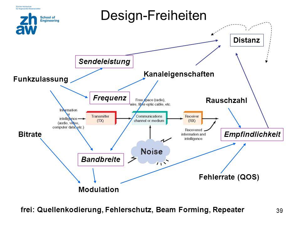 Design-Freiheiten Distanz Sendeleistung Kanaleigenschaften