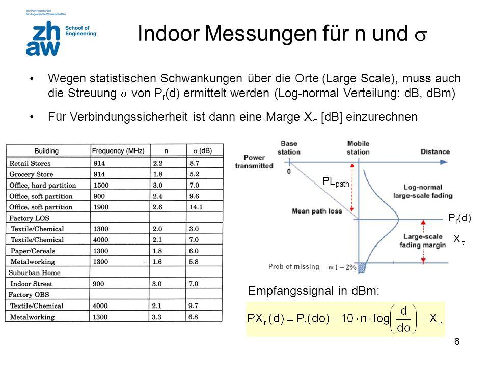 Indoor Messungen für n und 