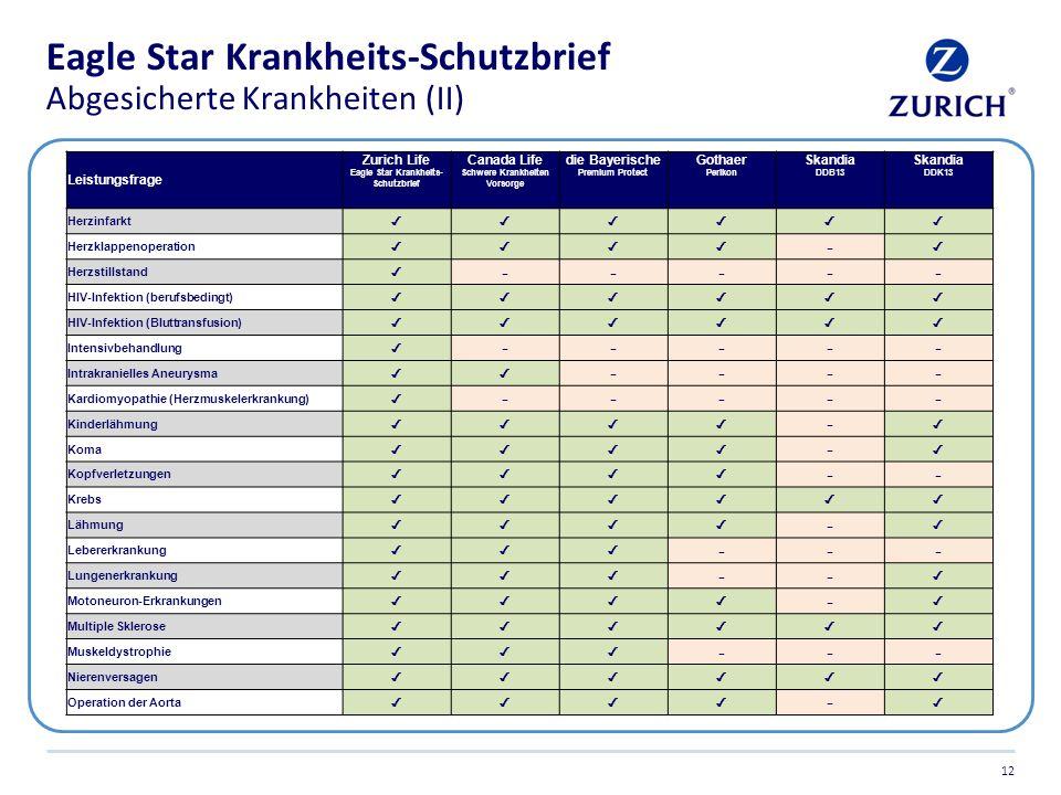 Eagle Star Krankheits-Schutzbrief Abgesicherte Krankheiten (II)